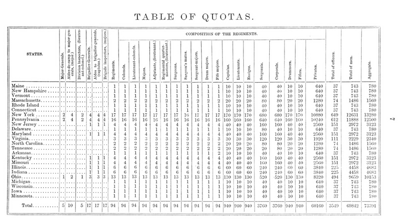 Table of Quotas